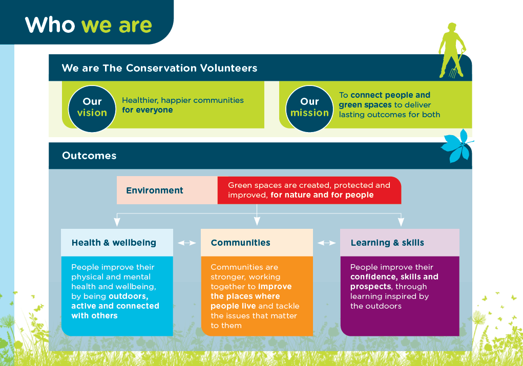 Who are The Conservation Volunteers?